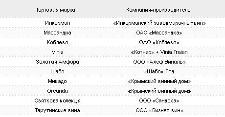 Десятка популярных вин составлена в Украине