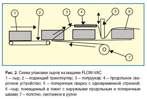 Схема упаковки сыров на машине