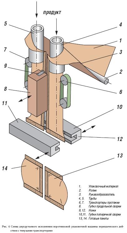 Рис. 4 Схема двухручьевого