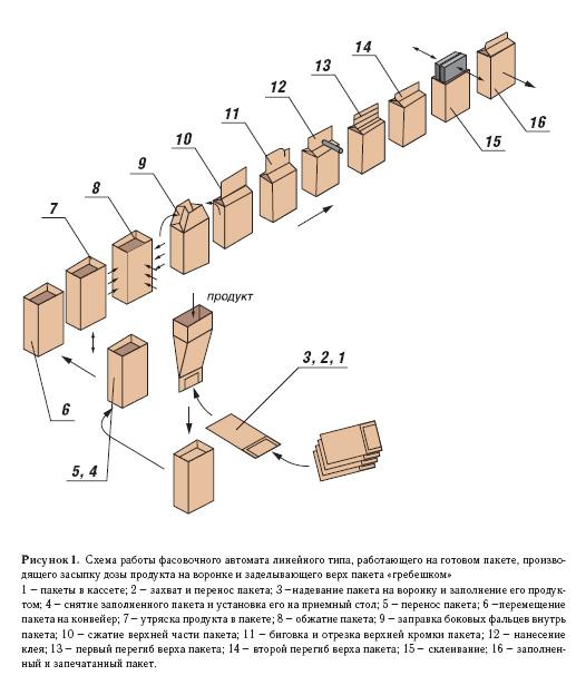 Схема сборки бумажного пакета.