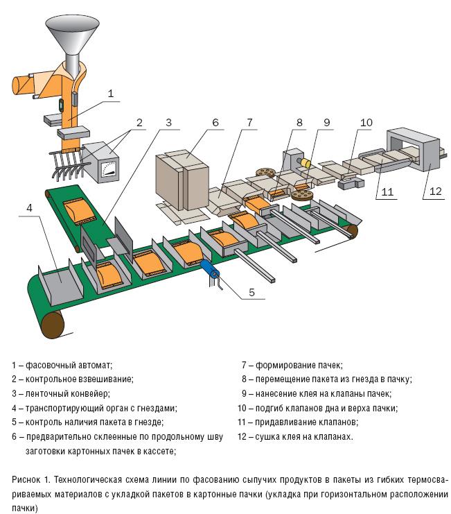 Технологическая схема линии по
